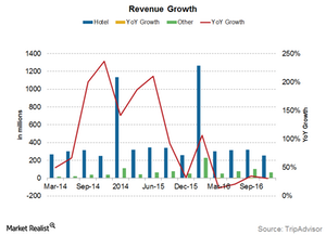 uploads/2017/02/TripAdvisor-revenue-growth-1-1.png