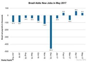uploads/2017/06/Brazil-Adds-New-Jobs-in-May-2017-2017-06-22-1.jpg