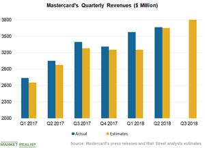 uploads/2018/10/Chart-2-Revenues-5-1.png
