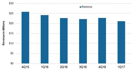 uploads/2017/04/revenue-2.jpg
