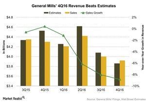 uploads///General Mills Q Revenue Beats Estimates
