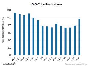 uploads/2017/07/USIO_Price-realization-1.png
