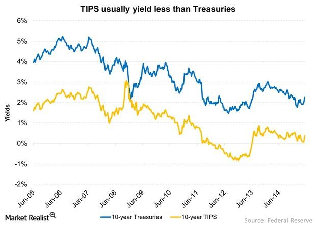 uploads///TIPS usually yield less than Treasuries