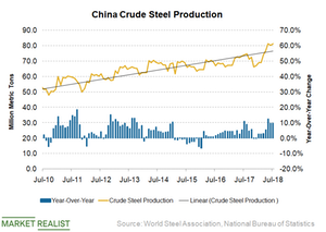 uploads/2018/08/China-steel-production-1.png