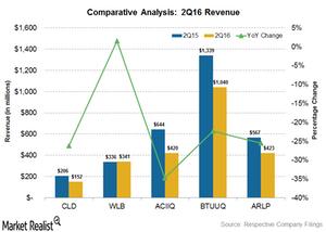 uploads///revenue growth