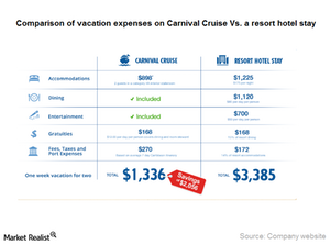 uploads/2015/01/Part10_Comparison-cruise-and-resort1.png