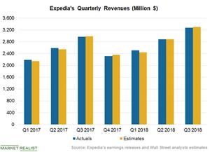 uploads///Chart  Revenues