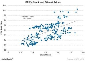 uploads///PEIXs Stock and Ethanol Prices