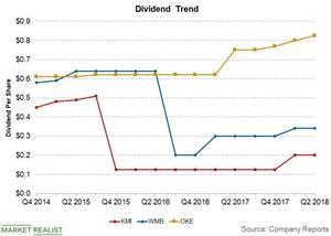 uploads/2018/09/dividend-trend-1.jpg