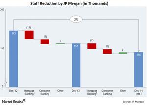 uploads///JPM Employee Reduction