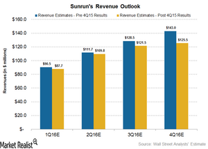 uploads/2016/03/Revenue-Outlook1.png