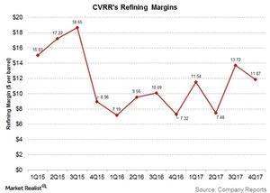 uploads/2018/02/cvrr-refining-margins-1.jpg