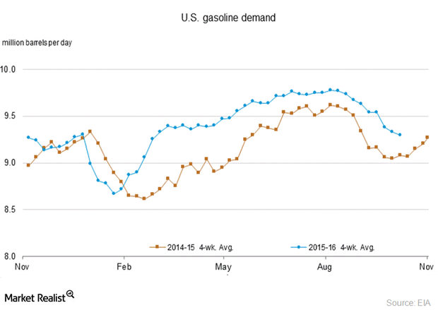 uploads///US gasoline demand