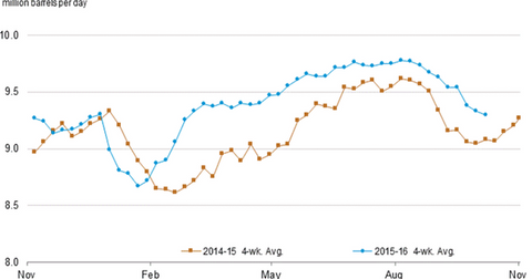 uploads/2016/10/US-gasoline-demand-2-1.png