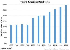 uploads/2016/04/Chinas-Burgeoning-Debt-Burden-2016-04-241.jpg