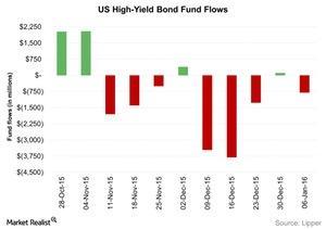 uploads/2016/01/US-High-Yield-Bond-Fund-Flows-2016-01-131.jpg