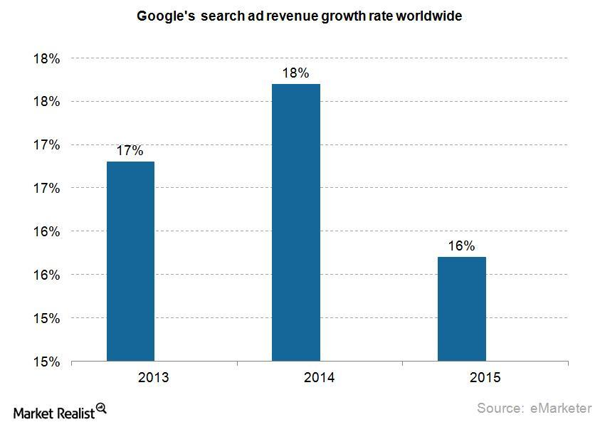 uploads///google search ad revenue growth rate