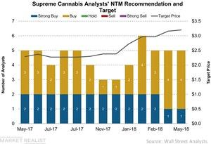 uploads/2018/05/Supreme-Cannabis-Analysts-NTM-Recommendation-and-Target-2018-05-15-1.jpg