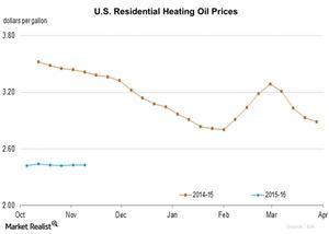 uploads/2015/11/U.S.-Residential-Heating-Oil-Prices2015-11-161.jpg