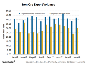 uploads/2018/04/Iron-ore-exports-1.png