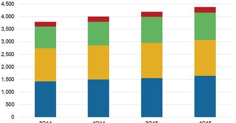 uploads/2015/11/Revenues.png