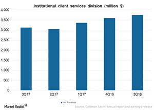 uploads///_Why is the Performance of Institutional Client Services Division Deteriorating