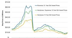uploads///Dry Bulk Vessel Prices  Years Old    e