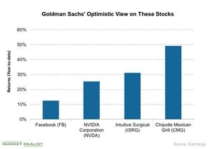 uploads///Goldman Sachs Optimistic View on These Stocks