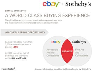 uploads/2015/03/Sothebies-eBay1.png