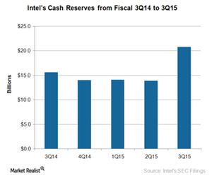 uploads/2015/10/Intel-cash-reserves-31.png