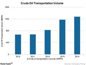 uploads///Crude Oil Transportation Volume