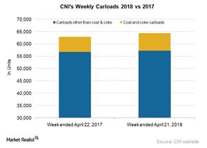 uploads///CNI carloads
