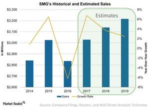 uploads///SMGs Historical and Estimated Sales
