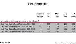 uploads/2017/06/Bunker-fuel-prices_Week-22-2-1.jpg