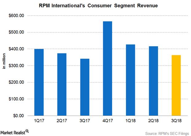 uploads///Part  post earnings Consumer segment Q