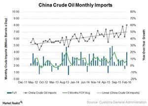 uploads/2016/03/China-Crude-Imports1.jpg