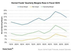 uploads///Hormel Foods Quarterly Margins Rose in Fiscal Q