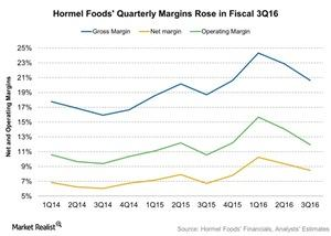 uploads/2016/08/Hormel-Foods-Quarterly-Margins-Rose-in-Fiscal-3Q16-2016-08-22-1.jpg
