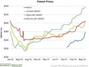 uploads/2018/06/Potash-Prices-2018-06-30-1.jpg