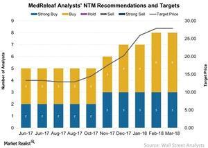 uploads/2018/03/MedReleaf-Analysts-NTM-Recommendations-and-Targets-2018-03-22-1.jpg