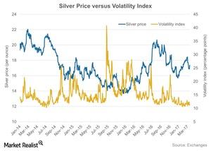 uploads/2017/05/Silver-Price-versus-Volatility-Index-2017-03-23-1.jpg