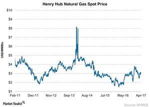 uploads/2017/04/Henry-Hub-Natural-Gas-Spot-Price-2017-04-09-1.jpg