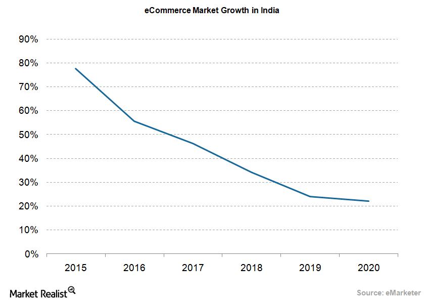 uploads///eCommerce market growth in India