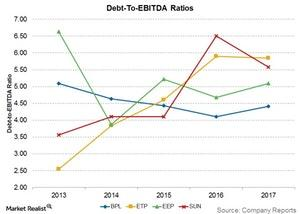 uploads///debt to ebitda ratios