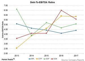 uploads/2018/03/debt-to-ebitda-ratios-1.jpg