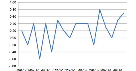 uploads/2013/09/Leading-Economic-Indicators.png