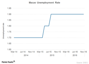 uploads/2017/01/Macao-unemployment-1.png