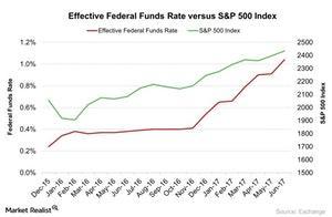 uploads///Effective Federal Funds Rate versus SP  Index