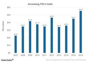 uploads///Increasing FDI in India