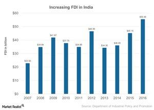uploads/2017/05/Increasing-FDI-in-India-2017-05-19-1-1.jpg